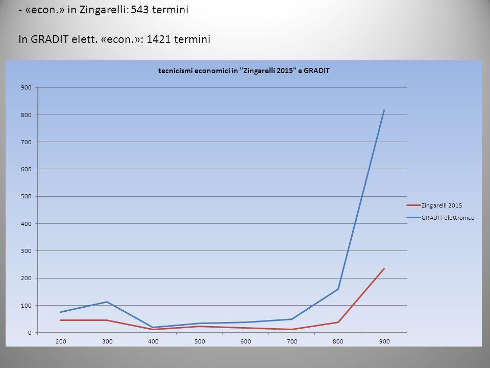 - «econ.» in Zingarelli: 543 termini In GRADIT elett. «econ.»: 1421 termini