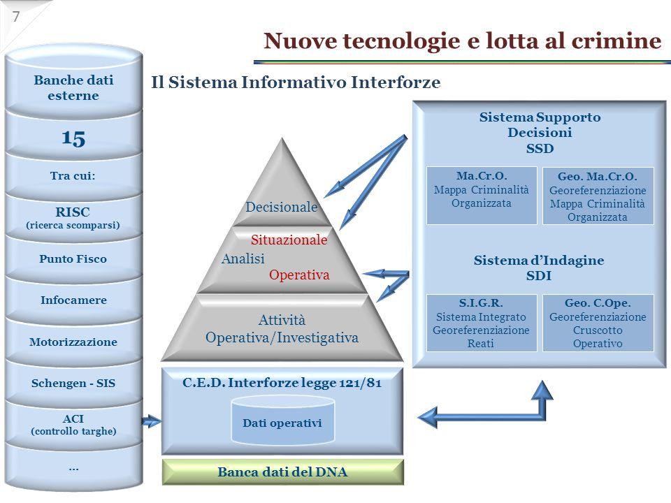 Il Sistema Informativo Interforze Dati operativi … ACI (controllo targhe) Schengen - SIS Motorizzazione Infocamere Punto Fisco RISC (ricerca scomparsi) Tra cui: 15 Banche dati esterne Sistema Supporto Decisioni SSD Ma.Cr.O.