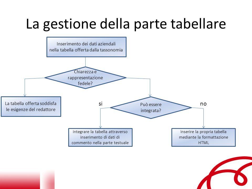 La gestione della parte tabellare Inserimento dei dati aziendali nella tabella offerta dalla tassonomia Chiarezza e rappresentazione fedele.
