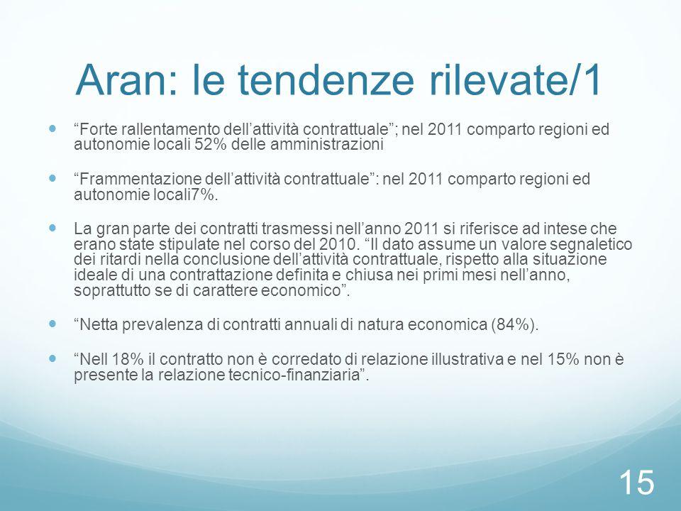 Aran: le tendenze rilevate/1 Forte rallentamento dell'attività contrattuale ; nel 2011 comparto regioni ed autonomie locali 52% delle amministrazioni Frammentazione dell'attività contrattuale : nel 2011 comparto regioni ed autonomie locali7%.