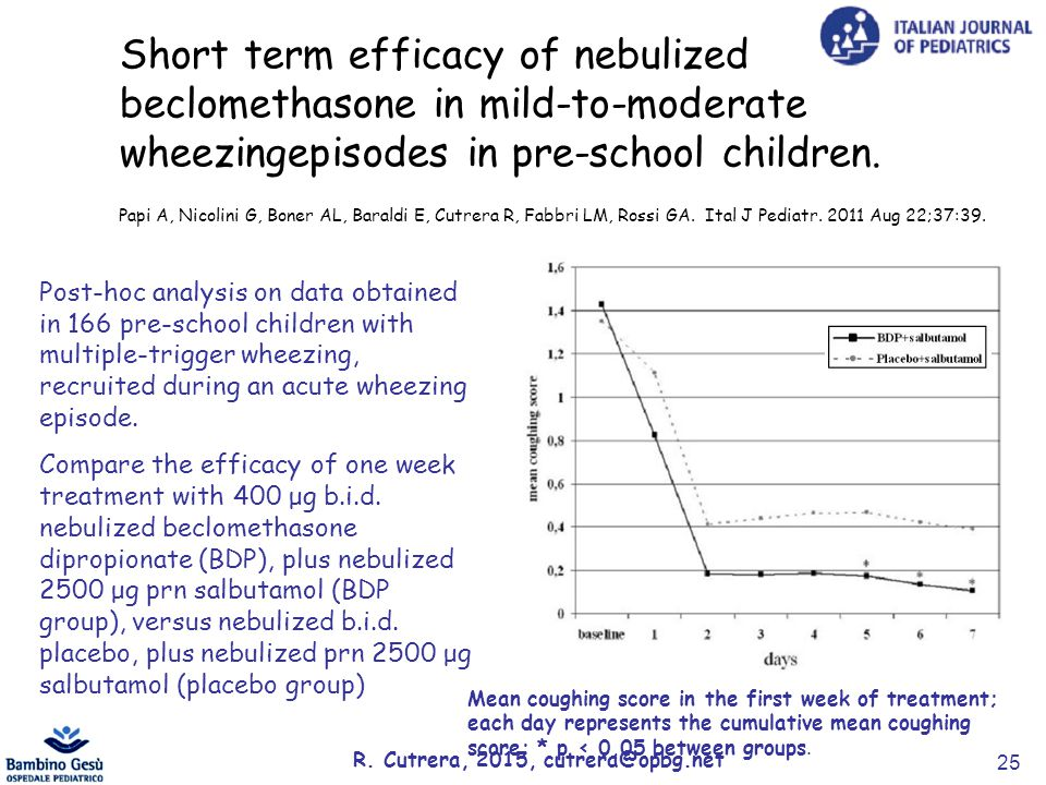 Post-hoc analysis on data obtained in 166 pre-school children with multiple-trigger wheezing, recruited during an acute wheezing episode.