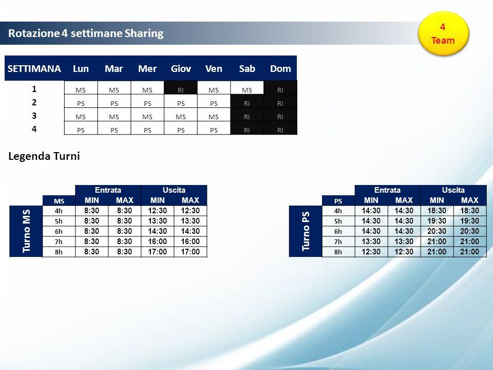 PRESENTATION STRUCTURE Rotazione 4 settimane Sharing 4 Team SETTIMANALunMarMerGiovVenSabDom 1 MS RIMS RI 2 PS RI 3 MS RI 4 PS RI EntrataUscita MS MINM