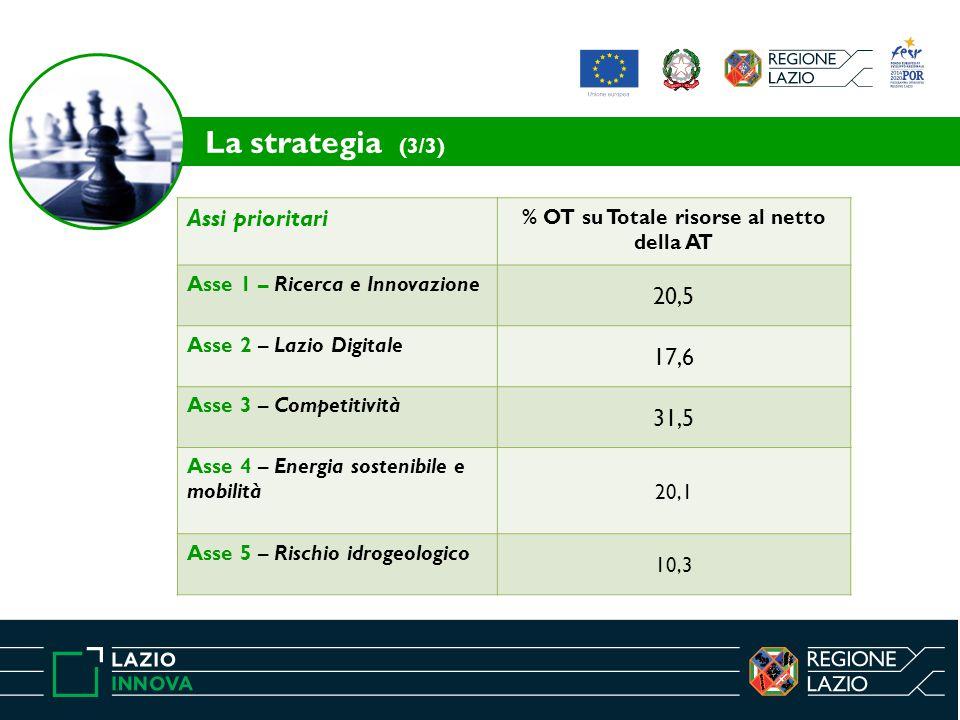La strategia (3/3) Assi prioritari % OT su Totale risorse al netto della AT Asse 1 – Ricerca e Innovazione 20,5 Asse 2 – Lazio Digitale 17,6 Asse 3 – Competitività 31,5 Asse 4 – Energia sostenibile e mobilità20,1 Asse 5 – Rischio idrogeologico 10,3