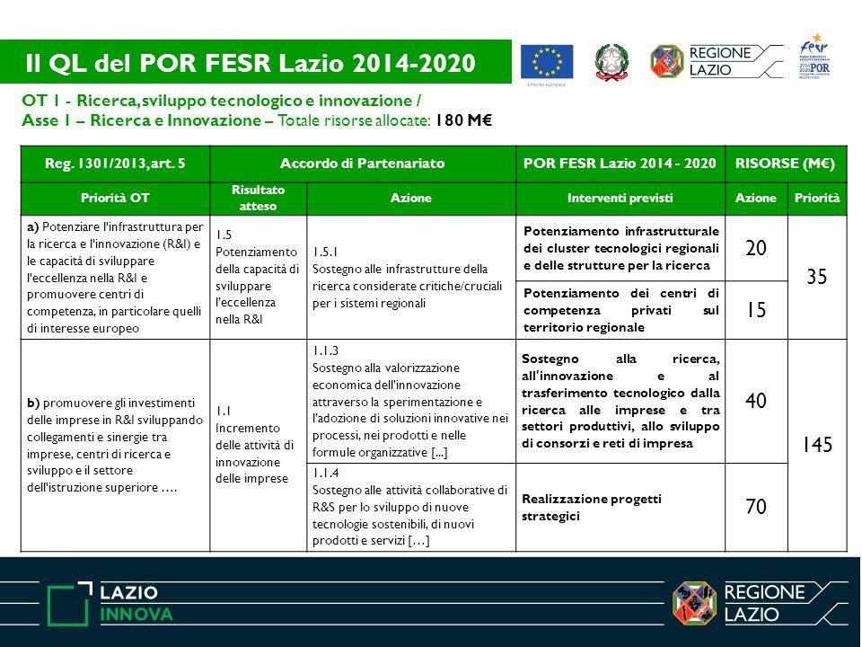 OT 1 - Ricerca, sviluppo tecnologico e innovazione / Asse 1 – Ricerca e Innovazione – Totale risorse allocate: 180 M€ Reg. 1301/2013, art. 5Accordo di