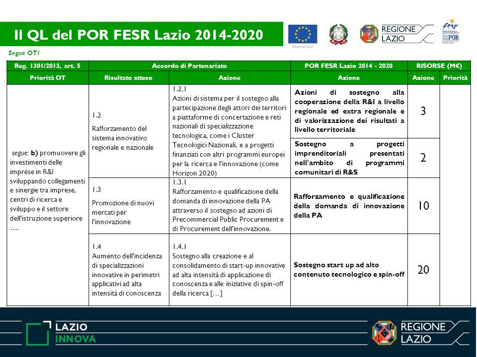 Segue OT1 Reg. 1301/2013, art. 5Accordo di PartenariatoPOR FESR Lazio 2014 - 2020RISORSE (M€) Priorità OTRisultato attesoAzione Priorità segue: b) pro