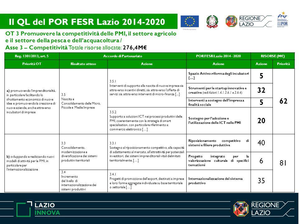 OT 3 Promuovere la competitività delle PMI, il settore agricolo e il settore della pesca e dell'acquacoltura / Asse 3 – Competitività Totale risorse a
