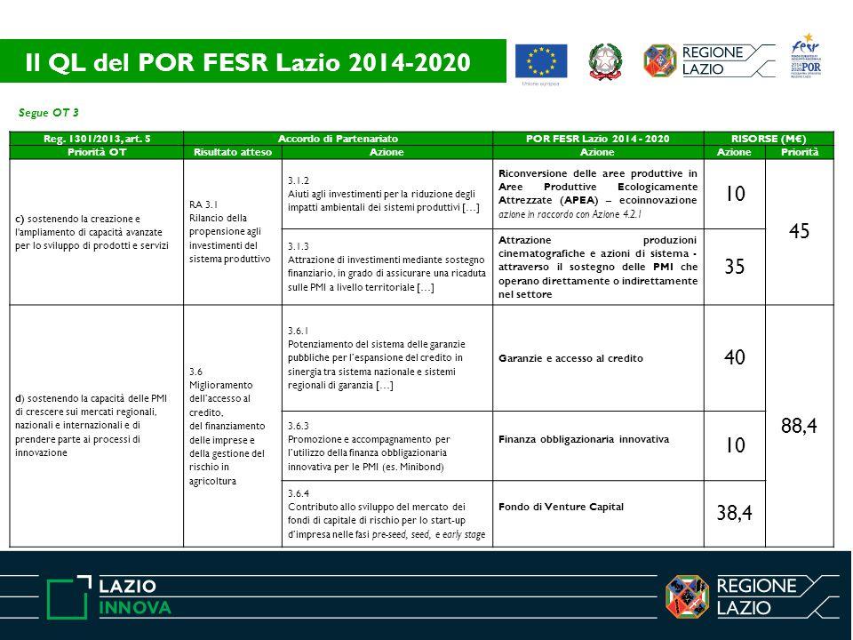 Segue OT 3 Reg. 1301/2013, art. 5Accordo di PartenariatoPOR FESR Lazio 2014 - 2020RISORSE (M€) Priorità OTRisultato attesoAzione Priorità c) sostenend