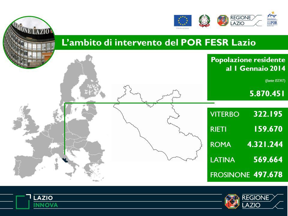 L'ambito di intervento del POR FESR Lazio Popolazione residente al 1 Gennaio 2014 (fonte ISTAT) 5.870.451 VITERBO 322.195 RIETI 159.670 ROMA 4.321.244
