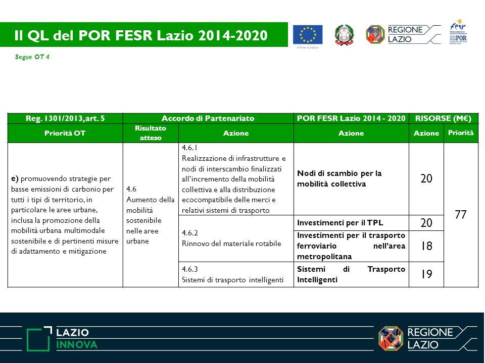 Segue OT 4 Reg. 1301/2013, art. 5Accordo di PartenariatoPOR FESR Lazio 2014 - 2020RISORSE (M€) Priorità OT Risultato atteso Azione Priorità e) promuov