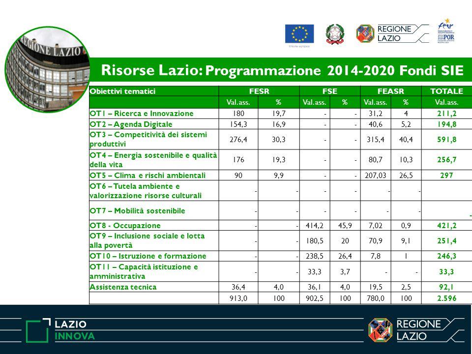 Obiettivi tematiciFESRFSEFEASRTOTALE Val. ass.% % % OT1 – Ricerca e Innovazione18019,7 - -31,24211,2 OT2 – Agenda Digitale154,316,9 - -40,65,2194,8 OT