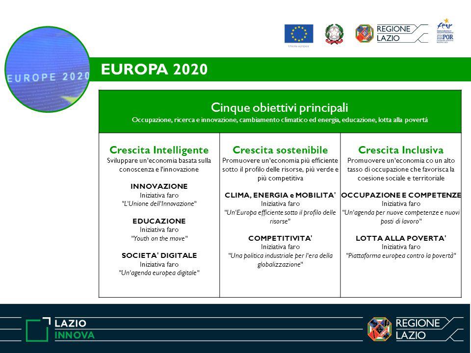 EUROPA 2020 Cinque obiettivi principali Occupazione, ricerca e innovazione, cambiamento climatico ed energia, educazione, lotta alla povertà Crescita Intelligente Sviluppare un economia basata sulla conoscenza e l innovazione INNOVAZIONE Iniziativa faro L Unione dell Innovazione EDUCAZIONE Iniziativa faro Youth on the move SOCIETA DIGITALE Iniziativa faro Un agenda europea digitale Crescita sostenibile Promuovere un economia più efficiente sotto il profilo delle risorse, più verde e più competitiva CLIMA, ENERGIA e MOBILITA Iniziativa faro Un Europa efficiente sotto il profilo delle risorse COMPETITIVITA Iniziativa faro Una politica industriale per l era della globalizzazione Crescita Inclusiva Promuovere un economia co un alto tasso di occupazione che favorisca la coesione sociale e territoriale OCCUPAZIONE E COMPETENZE Iniziativa faro Un agenda per nuove competenze e nuovi posti di lavoro LOTTA ALLA POVERTA Iniziativa faro Piattaforma europea contro la povertà