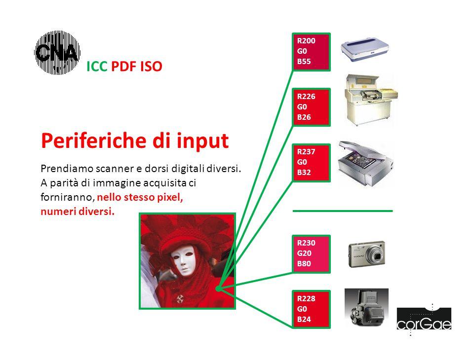 ICC PDF ISO Periferiche di input Prendiamo scanner e dorsi digitali diversi.