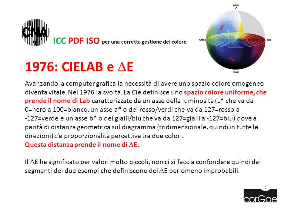 1976: CIELAB e  E Avanzando la computer grafica la necessità di avere uno spazio colore omogeneo diventa vitale.