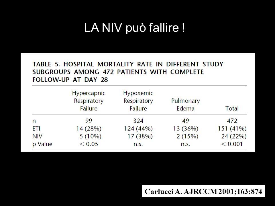 Eur Respir J 2005; 25:348-355 100 – 75 % 74 -50 % 49 -25 %24 -0 % Percentage of patients who fail NIV