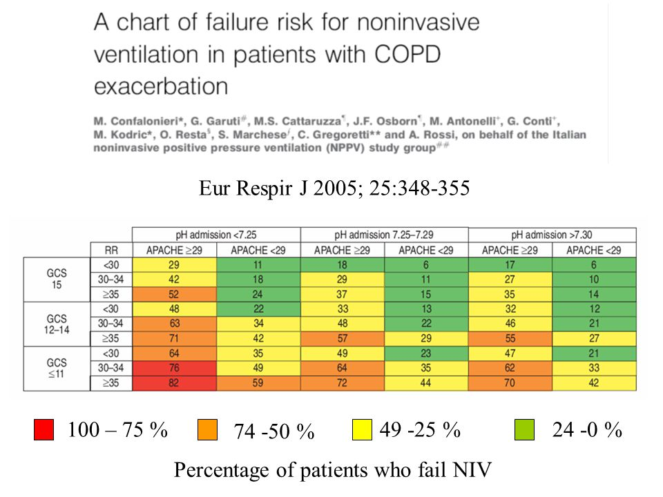 Eur Respir J 2005; 25:348-355 100 – 75 % 74 -50 % 49 -25 %24 -0 % Percentage of patients who fail NIV