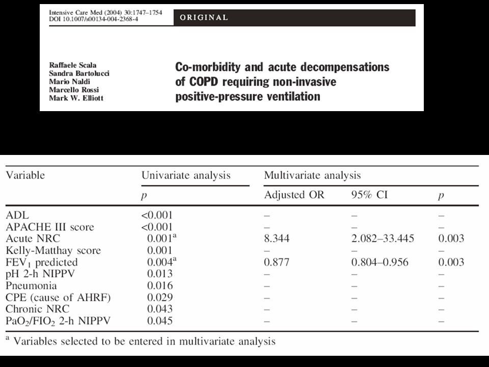 Variables associated with in hospital NIV failure (n=22/120)