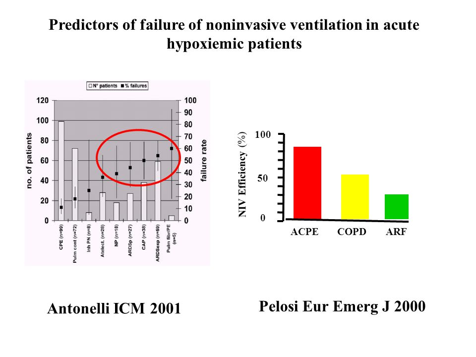 Predictors of failure of noninvasive ventilation in acute hypoxiemic patients 100 50 0 ACPECOPDARF NIV Efficiency (%) Antonelli ICM 2001 Pelosi Eur Em