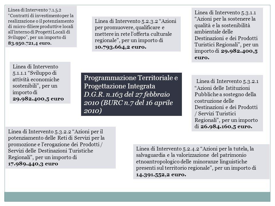 """Programmazione Territoriale e Progettazione Integrata D.G.R. n.163 del 27 febbraio 2010 (BURC n.7 del 16 aprile 2010) Linea di Intervento 7.1.5.2 """"Con"""