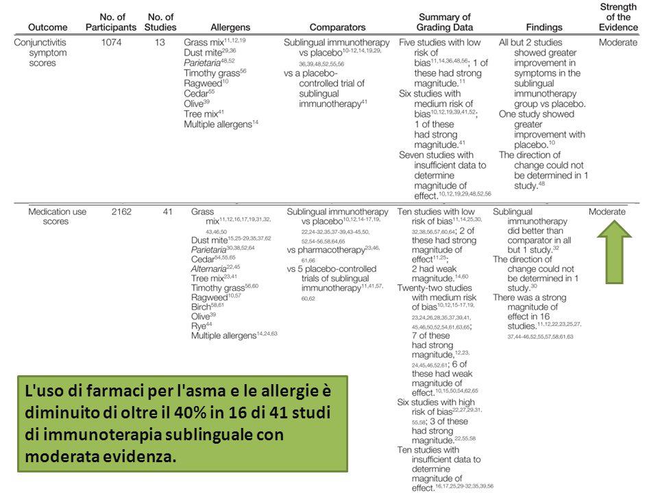 L'uso di farmaci per l'asma e le allergie è diminuito di oltre il 40% in 16 di 41 studi di immunoterapia sublinguale con moderata evidenza.