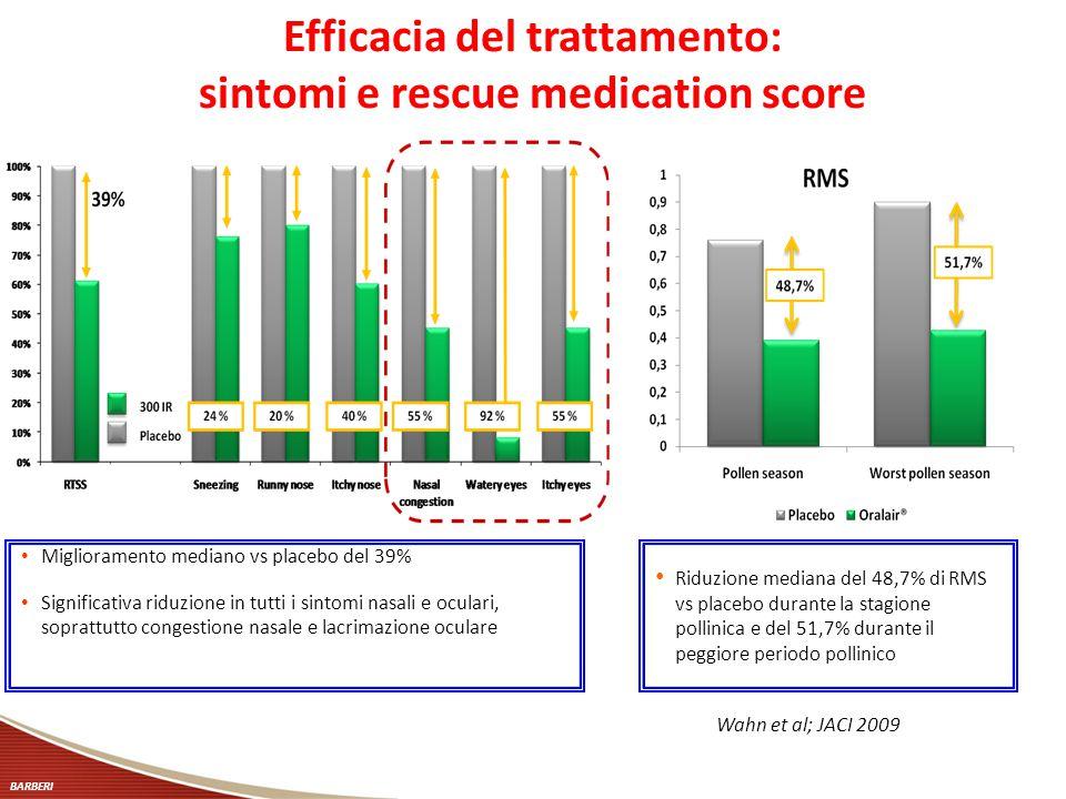 Efficacia del trattamento: sintomi e rescue medication score Miglioramento mediano vs placebo del 39% Significativa riduzione in tutti i sintomi nasal