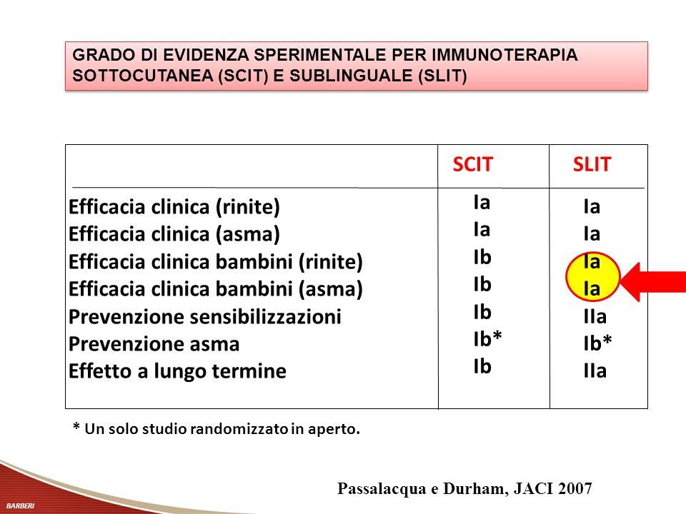 Efficacia clinica (rinite) Efficacia clinica (asma) Efficacia clinica bambini (rinite) Efficacia clinica bambini (asma) Prevenzione sensibilizzazioni