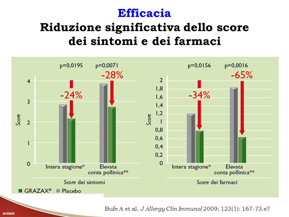 Efficacia Riduzione significativa dello score dei sintomi e dei farmaci Bufe A et al. J Allergy Clin Immunol 2009; 123(1): 167-73.e7 BARBERI
