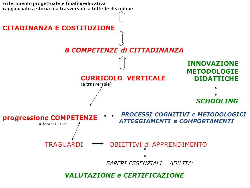 Certificare le competenze DL 13/2013.