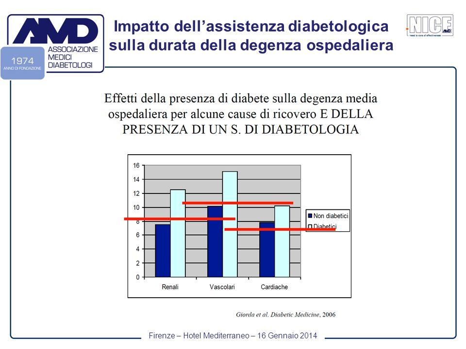 Firenze – Hotel Mediterraneo – 16 Gennaio 2014 Impatto dell'assistenza diabetologica sulla durata della degenza ospedaliera