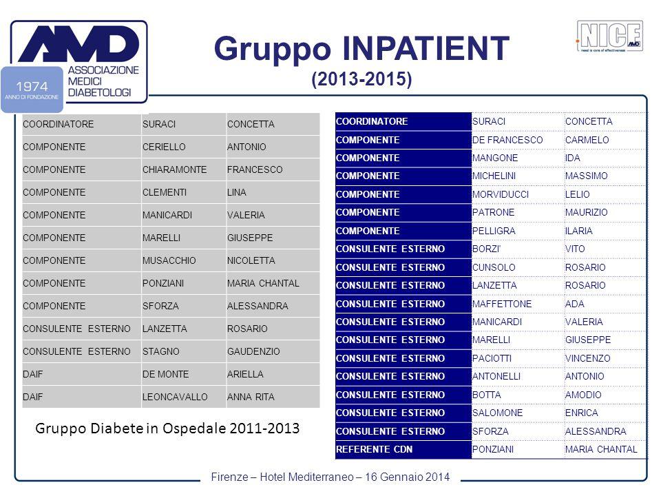 Firenze – Hotel Mediterraneo – 16 Gennaio 2014 Gruppo INPATIENT (2013-2015) COORDINATORESURACICONCETTA COMPONENTEDE FRANCESCOCARMELO COMPONENTEMANGONEIDA COMPONENTEMICHELINIMASSIMO COMPONENTEMORVIDUCCILELIO COMPONENTEPATRONEMAURIZIO COMPONENTEPELLIGRAILARIA CONSULENTE ESTERNOBORZI VITO CONSULENTE ESTERNOCUNSOLOROSARIO CONSULENTE ESTERNOLANZETTAROSARIO CONSULENTE ESTERNOMAFFETTONEADA CONSULENTE ESTERNOMANICARDIVALERIA CONSULENTE ESTERNOMARELLIGIUSEPPE CONSULENTE ESTERNOPACIOTTIVINCENZO CONSULENTE ESTERNOANTONELLIANTONIO CONSULENTE ESTERNOBOTTAAMODIO CONSULENTE ESTERNOSALOMONEENRICA CONSULENTE ESTERNOSFORZAALESSANDRA REFERENTE CDNPONZIANIMARIA CHANTAL COORDINATORESURACICONCETTA COMPONENTECERIELLOANTONIO COMPONENTECHIARAMONTEFRANCESCO COMPONENTECLEMENTILINA COMPONENTEMANICARDIVALERIA COMPONENTEMARELLIGIUSEPPE COMPONENTEMUSACCHIONICOLETTA COMPONENTEPONZIANIMARIA CHANTAL COMPONENTESFORZAALESSANDRA CONSULENTE ESTERNOLANZETTAROSARIO CONSULENTE ESTERNOSTAGNOGAUDENZIO DAIFDE MONTEARIELLA DAIFLEONCAVALLOANNA RITA Gruppo Diabete in Ospedale 2011-2013