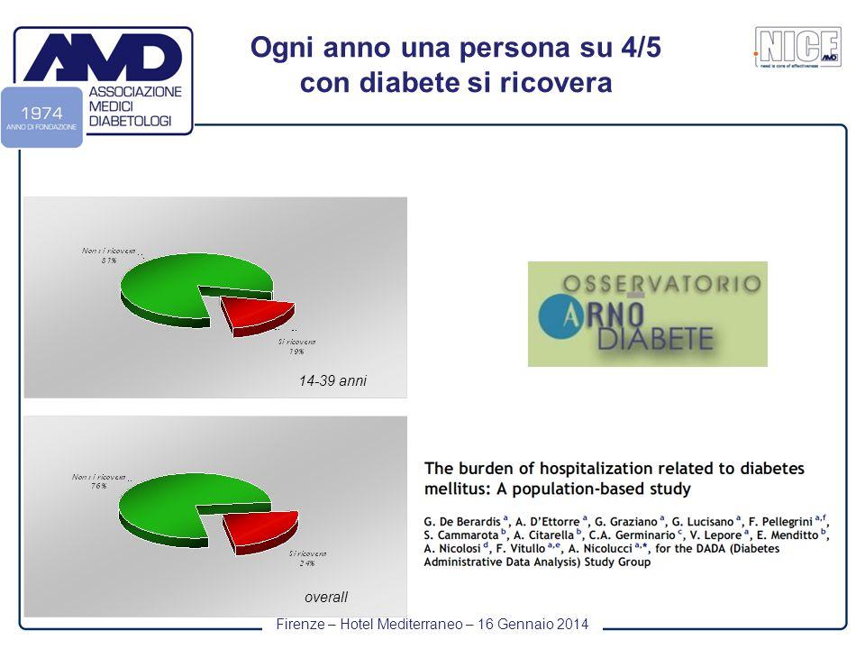 Firenze – Hotel Mediterraneo – 16 Gennaio 2014 Ogni anno una persona su 4/5 con diabete si ricovera overall 14-39 anni