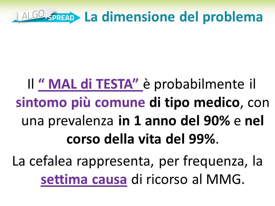 """Il """" MAL di TESTA"""" è probabilmente il sintomo più comune di tipo medico, con una prevalenza in 1 anno del 90% e nel corso della vita del 99%. La cefal"""