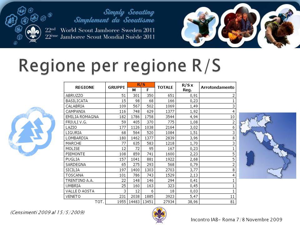Incontro IAB- Roma 7/8 Novembre 2009 REGIONEGRUPPI R/S TOTALE R/S x Reg.