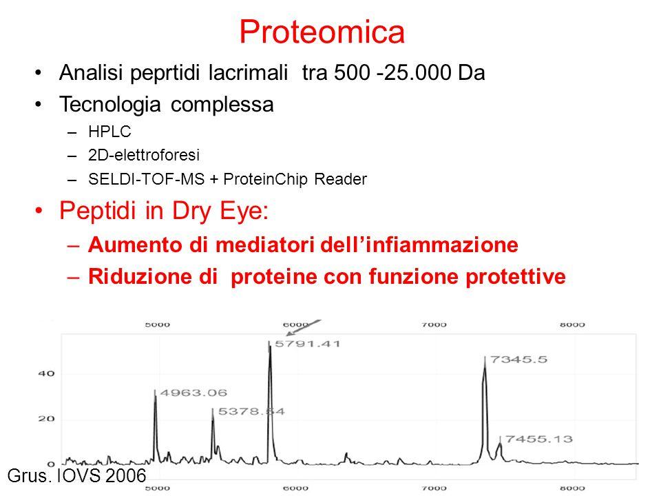 Proteomica Analisi peprtidi lacrimali tra 500 -25.000 Da Tecnologia complessa –HPLC –2D-elettroforesi –SELDI-TOF-MS + ProteinChip Reader Peptidi in Dr
