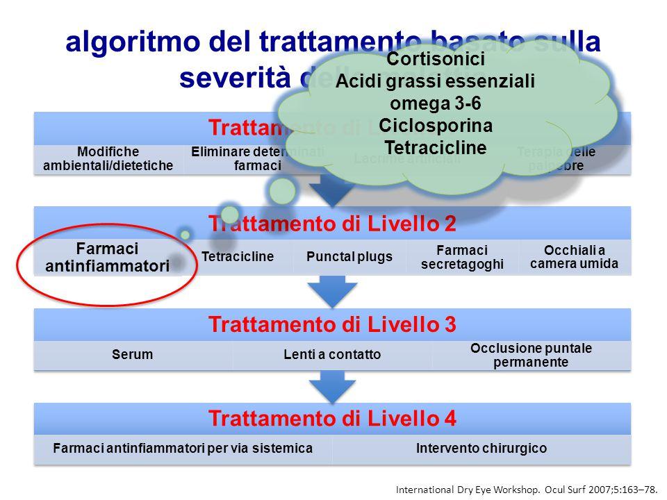 algoritmo del trattamento basato sulla severità della malattia Trattamento di Livello 4 Farmaci antinfiammatori per via sistemicaIntervento chirurgico