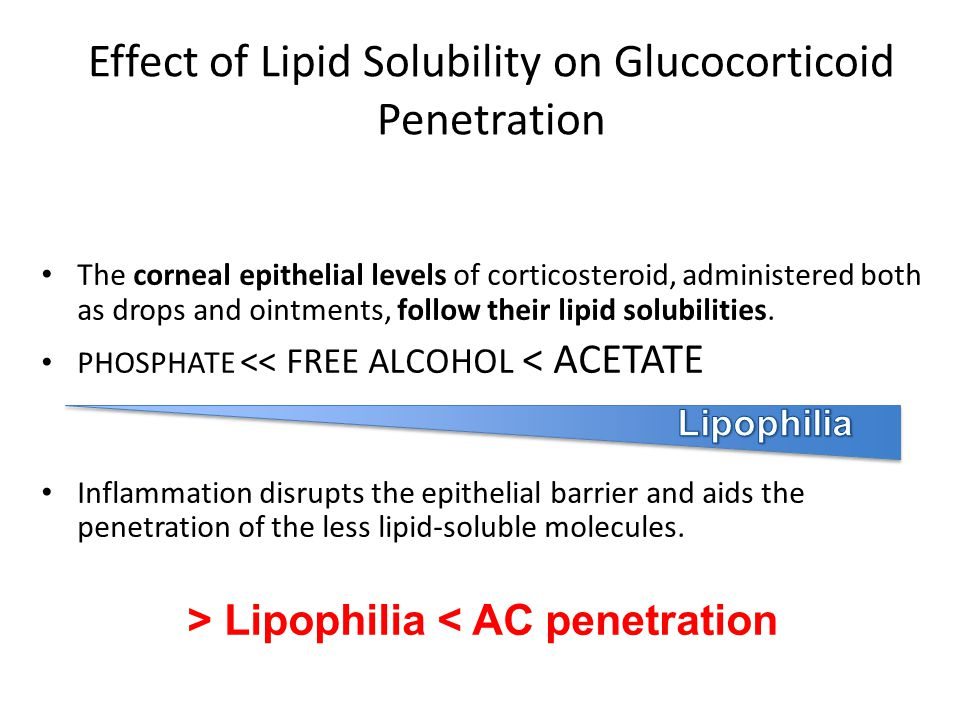 Effect of Lipid Solubility on Glucocorticoid Penetration The corneal epithelial levels of corticosteroid, administered both as drops and ointments, fo