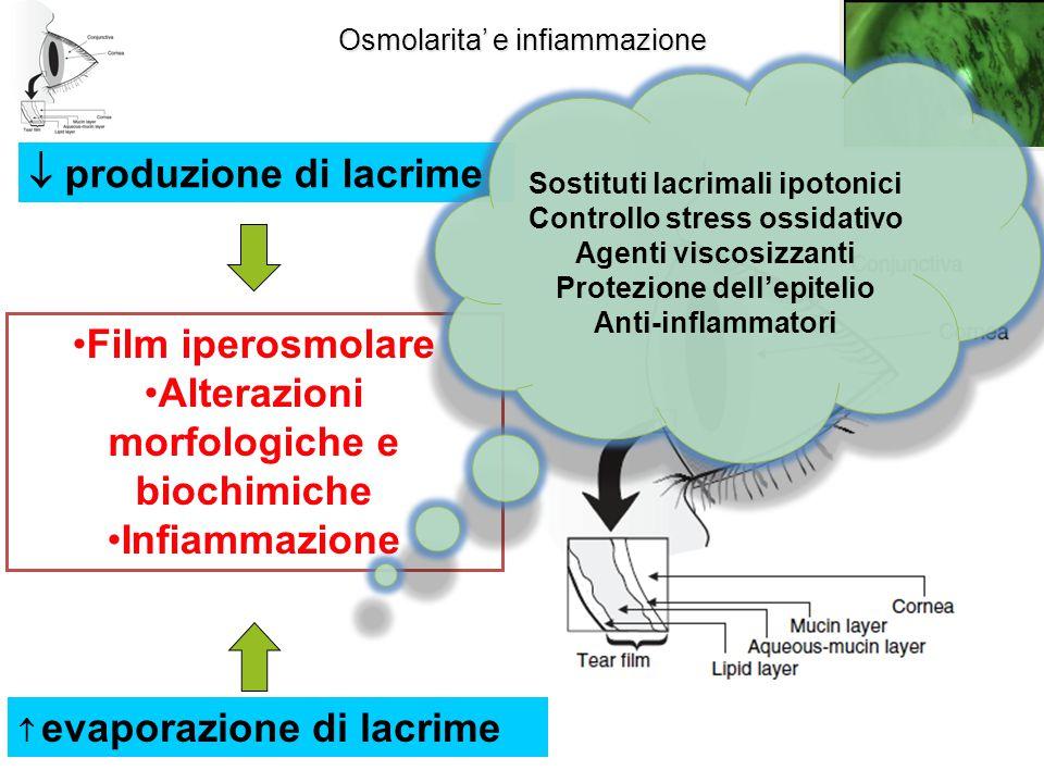  produzione di lacrime Film iperosmolare Alterazioni morfologiche e biochimiche Infiammazione  evaporazione di lacrime Osmolarita' e infiammazione S