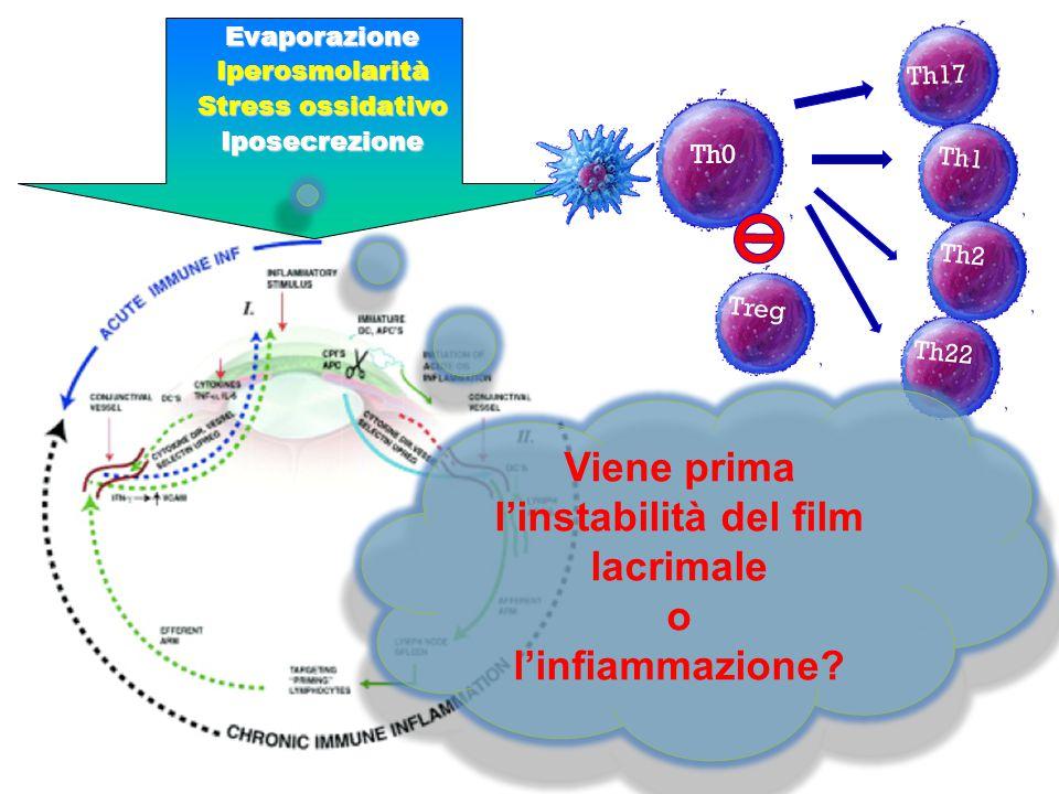 EvaporazioneIperosmolarità Stress ossidativo Iposecrezione Th17 Th1 Th0 Treg Th2 Th22 Viene prima l'instabilità del film lacrimale o l'infiammazione?
