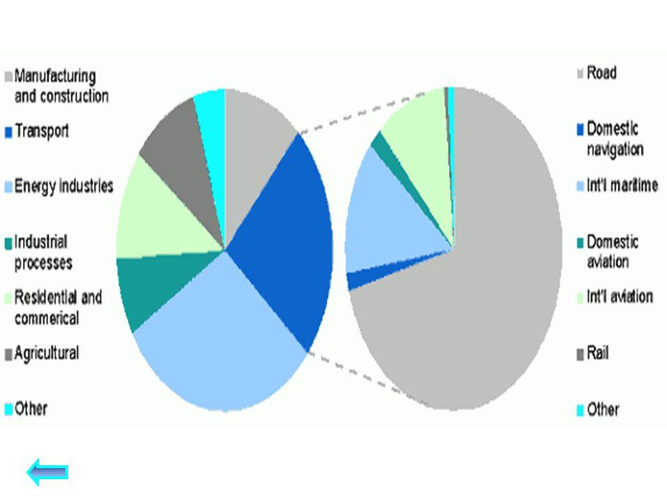 DIRETTIVA ENERGIE RINNOVABILI DIRETTIVA PER IL CARBON CAPTURE AND STORAGE -DIRETTIVA ENERGIE RINNOVABILI: gli stati membri definiscono target nazionali per l'incremento della produzione di energie rinnovabili entro il 2020, al fine di raggiungere l'obbiettivo complessivo, a livello europeo, del 20% di utilizzo di energia da fonti rinnovabili compreso il 10% di utilizzo di energie rinnovabili nel settore trasporti.