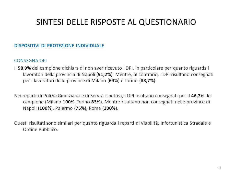 DISPOSITIVI DI PROTEZIONE INDIVIDUALE CONSEGNA DPI Il 58,9% del campione dichiara di non aver ricevuto i DPI, in particolare per quanto riguarda i lav