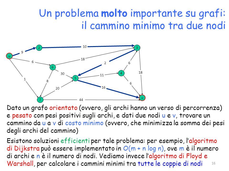 Un problema molto importante su grafi: il cammino minimo tra due nodi Dato un grafo orientato (ovvero, gli archi hanno un verso di percorrenza) e pesato con pesi positivi sugli archi, e dati due nodi u e v, trovare un cammino da u a v di costo minimo (ovvero, che minimizza la somma dei pesi degli archi del cammino) u 3 v 2 6 7 4 5 10 18 2 9 6 1 8 30 20 44 16 11 6 18 6 Esistono soluzioni efficienti per tale problema: per esempio, l'algoritmo di Dijkstra può essere implementato in O(m + n log n), ove m è il numero di archi e n è il numero di nodi.
