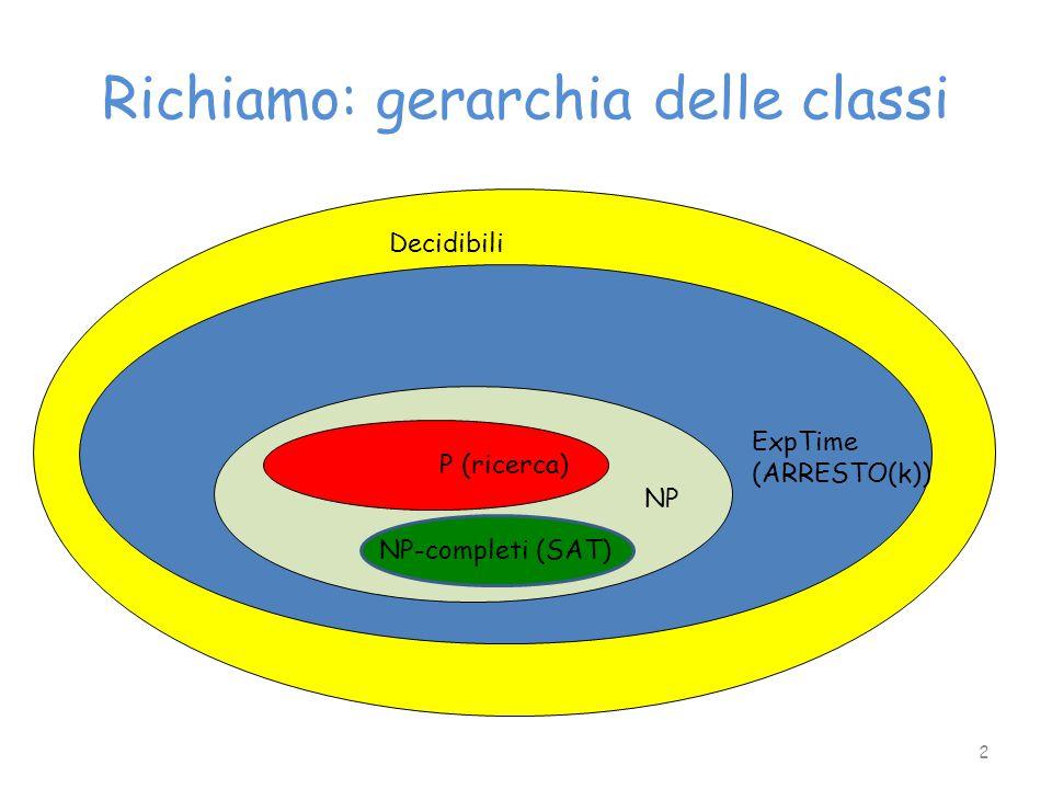 Richiamo: gerarchia delle classi Decidibili ExpTime (ARRESTO(k)) P (ricerca) NP NP-completi (SAT) 2