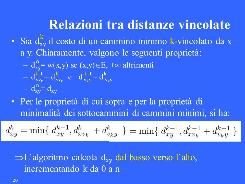 20 Relazioni tra distanze vincolate  L'algoritmo calcola d xy dal basso verso l'alto, incrementando k da 0 a n Sia d xy il costo di un cammino minimo k-vincolato da x a y.