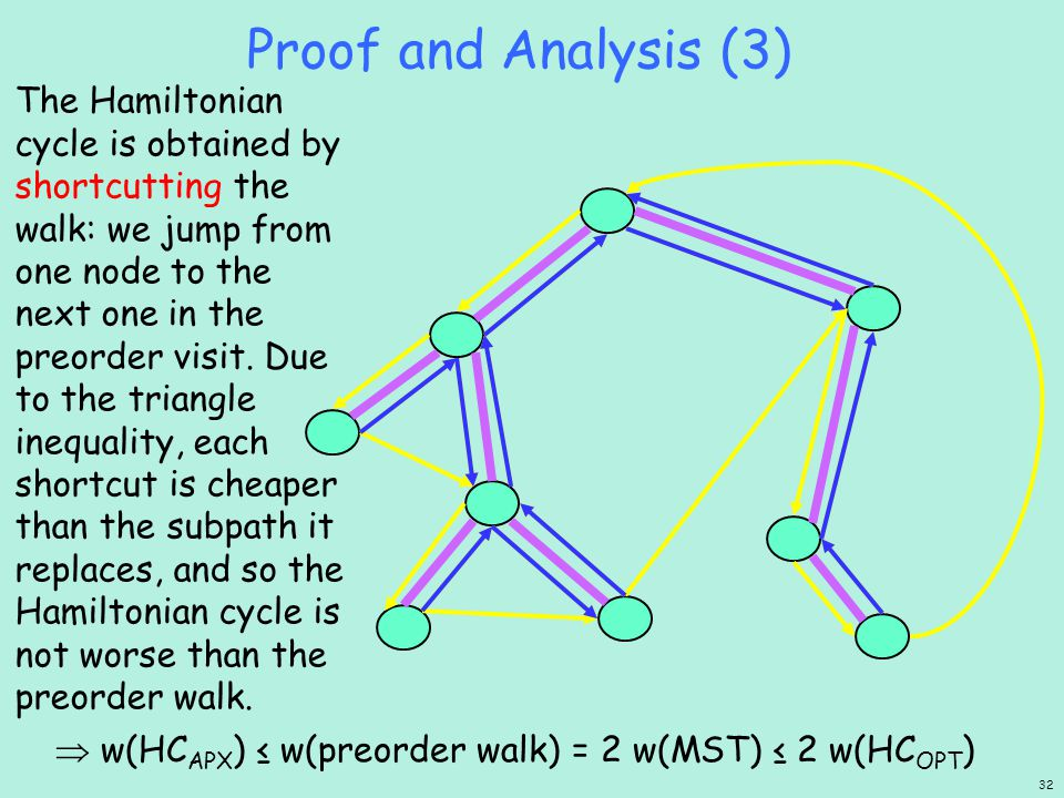 Proof and Analysis (3) The Hamiltonian cycle is obtained by shortcutting the walk: we jump from one node to the next one in the preorder visit.