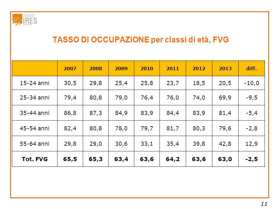 11 TASSO DI OCCUPAZIONE per classi di età, FVG 2007200820092010201120122013diff.