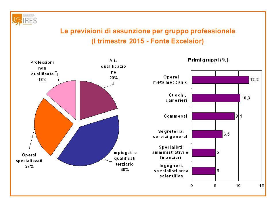 Le previsioni di assunzione per gruppo professionale (I trimestre 2015 - Fonte Excelsior)