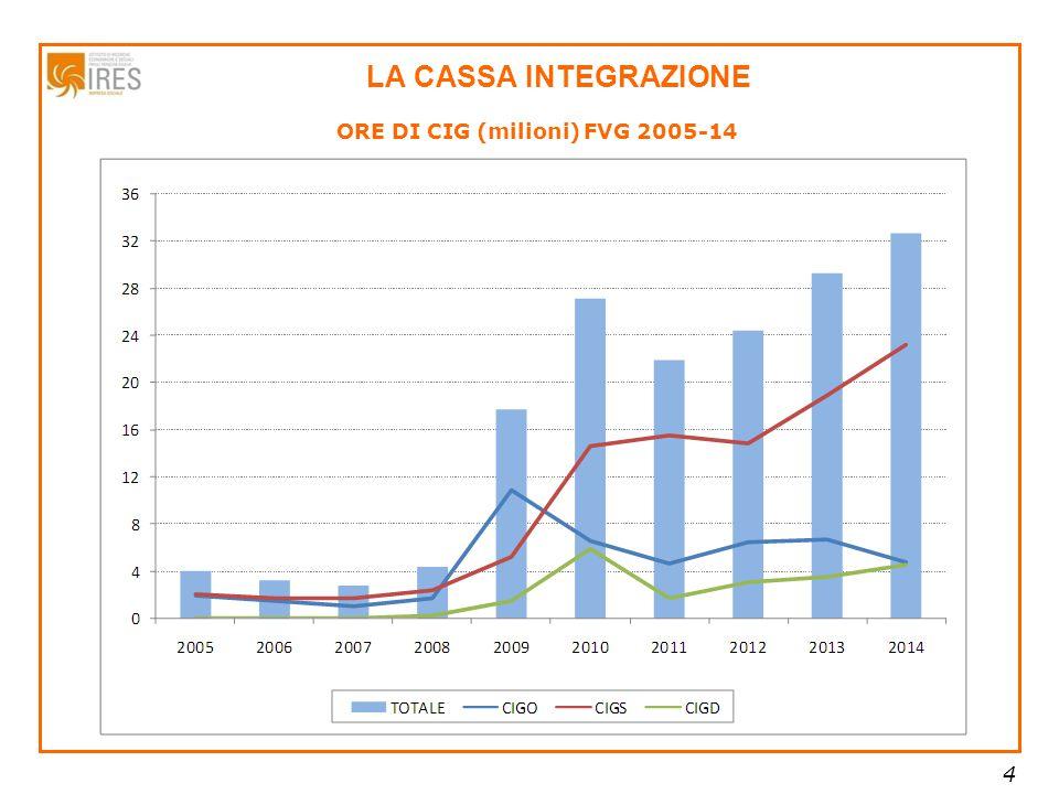 4 LA CASSA INTEGRAZIONE ORE DI CIG (milioni) FVG 2005-14