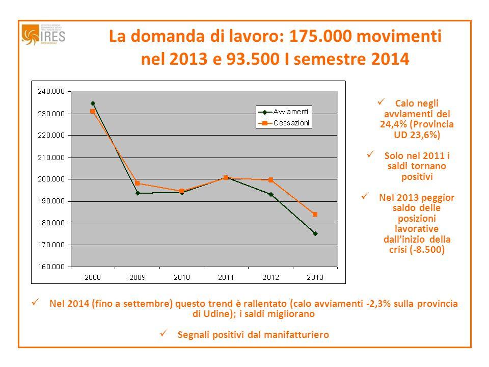 La domanda di lavoro: 175.000 movimenti nel 2013 e 93.500 I semestre 2014 Calo negli avviamenti del 24,4% (Provincia UD 23,6%) Solo nel 2011 i saldi tornano positivi Nel 2013 peggior saldo delle posizioni lavorative dall'inizio della crisi (-8.500) Nel 2014 (fino a settembre) questo trend è rallentato (calo avviamenti -2,3% sulla provincia di Udine); i saldi migliorano Segnali positivi dal manifatturiero