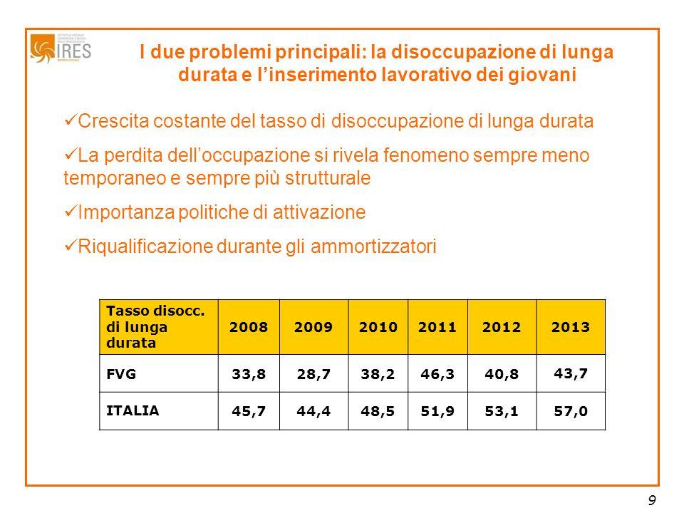 9 I due problemi principali: la disoccupazione di lunga durata e l'inserimento lavorativo dei giovani Tasso disocc.