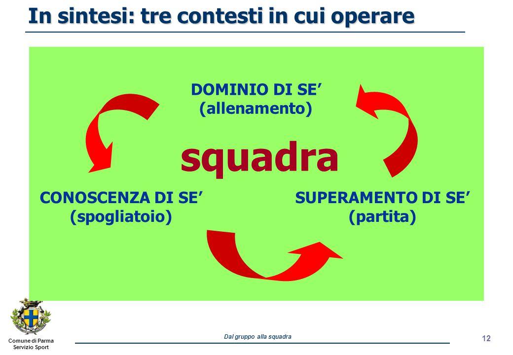 Comune di Parma Servizio Sport Dal gruppo alla squadra 12 In sintesi: tre contesti in cui operare SUPERAMENTO DI SE' (partita) DOMINIO DI SE' (allenam