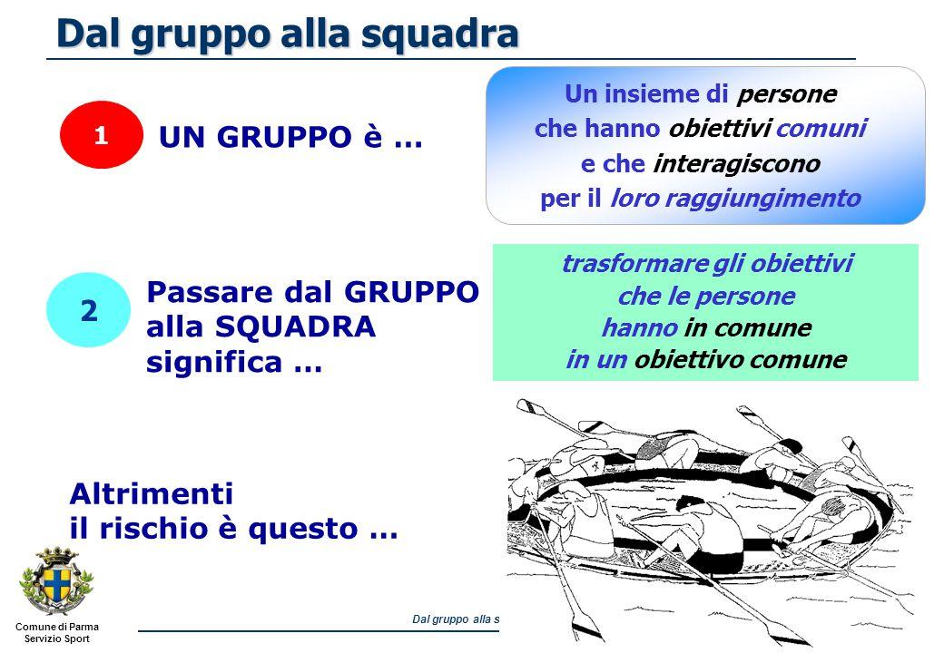 Comune di Parma Servizio Sport Dal gruppo alla squadra 3 ATTIVARE LA COMUNICAZIONE STIMOLARE LA COLLABORAZIONE DIVIDERE I COMPITI IN MODO OTTIMALE DEFINIRE DEI RUOLI Per farlo occorre….